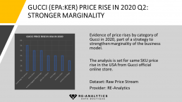 Alternative data on Gucci show a price rise in several categories